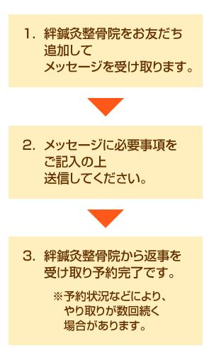 絆鍼灸整骨院のLINE予約3STEP